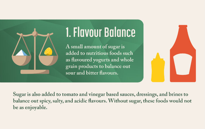 Sugar balances the flavour of sour and acidic foods