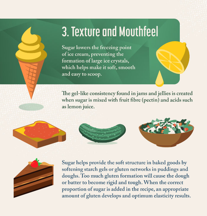 Sugar creates texture and mouthfeel in ice creams, jams, puddings, and doughs
