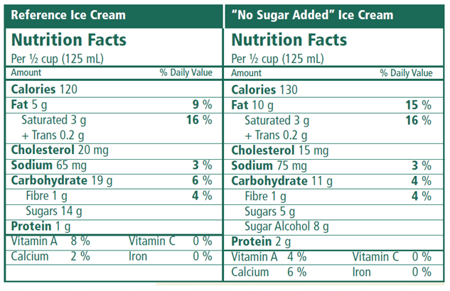 "Comparison between a regular and ""no sugar added"" ice cream"